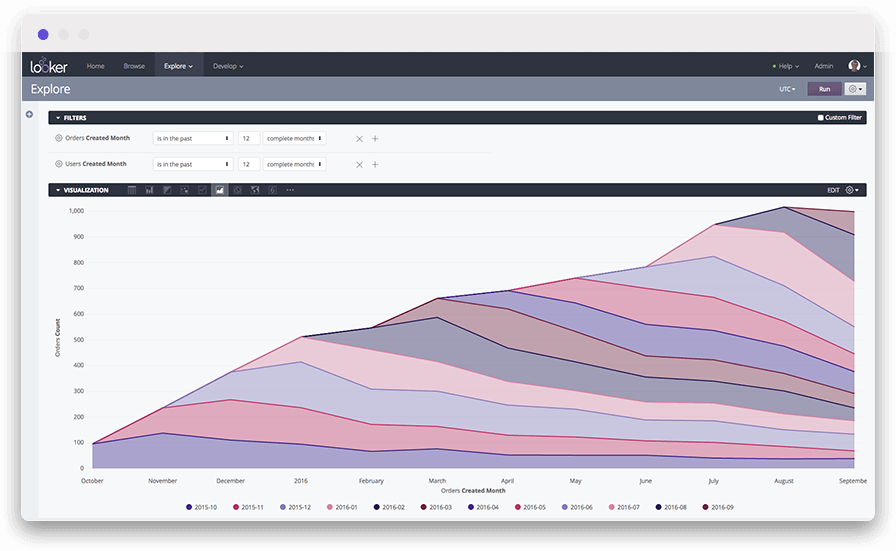 Example of an area chart in a cohort analysis dashboard
