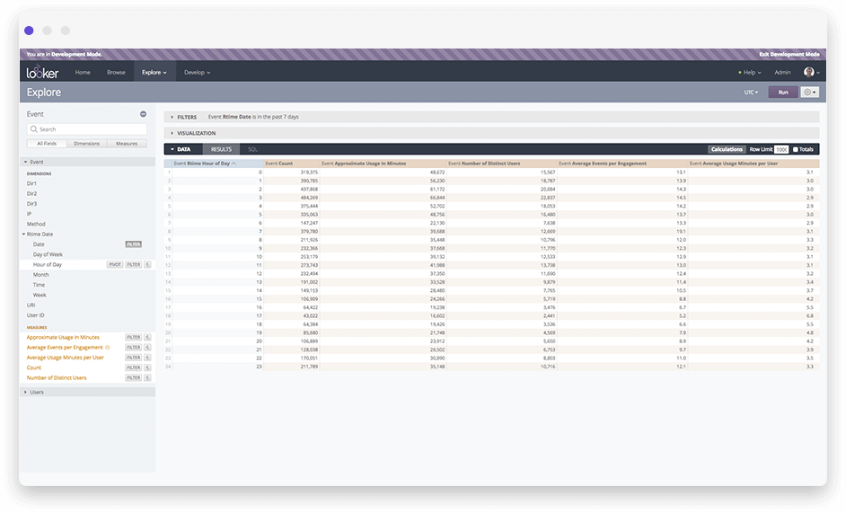 Dashboard example of customer engagement data analysis results