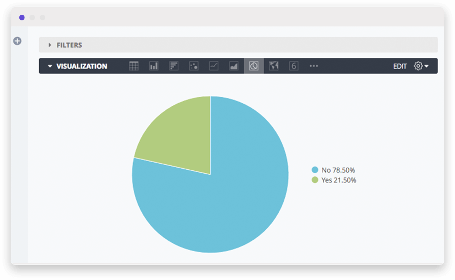 Pie chart example to understand customers spending behavior using purchasing patterns