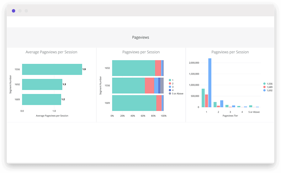 A horizontal bar chart and stacked bar chart using user data collection