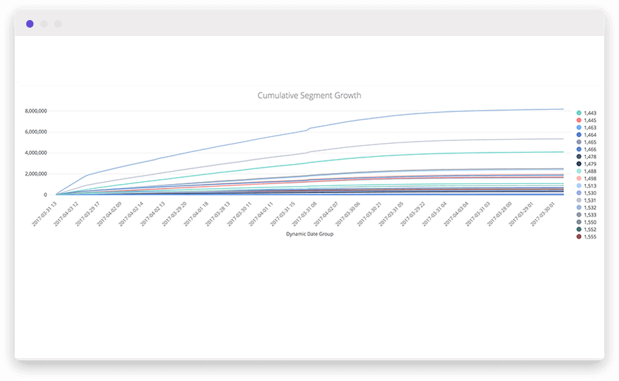 A line graph in an audience analysis dashboard using customer behavior metrics