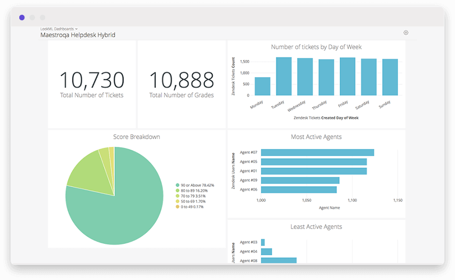 A vertical bar chart and pie chart in a customer support metrics dashboard