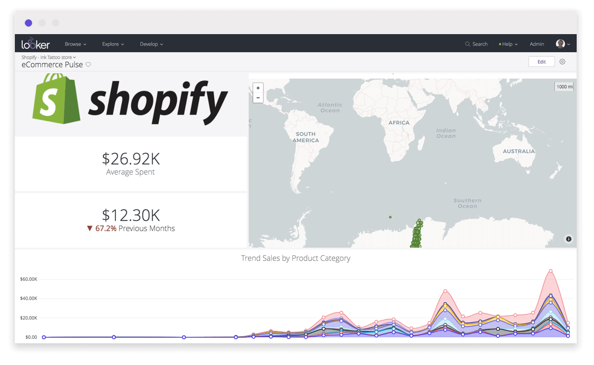 Area chart in a Shopify ecommerce dashboard example