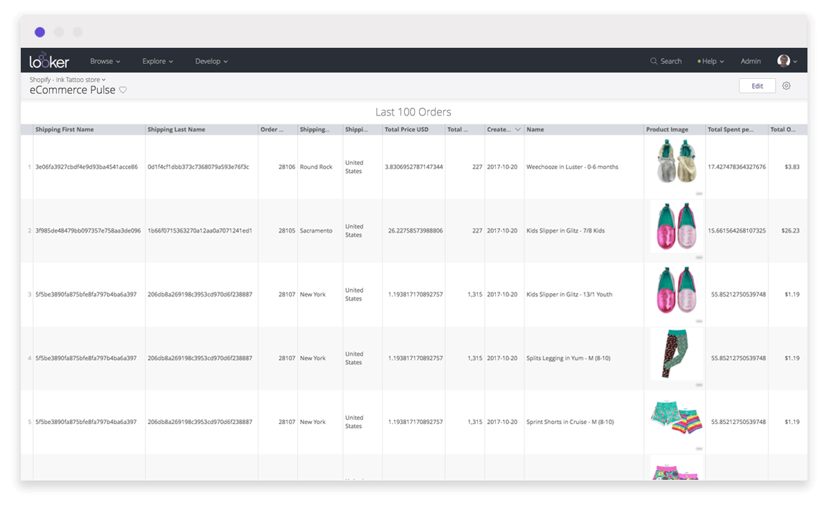 Shopify product data to find strategic business insights