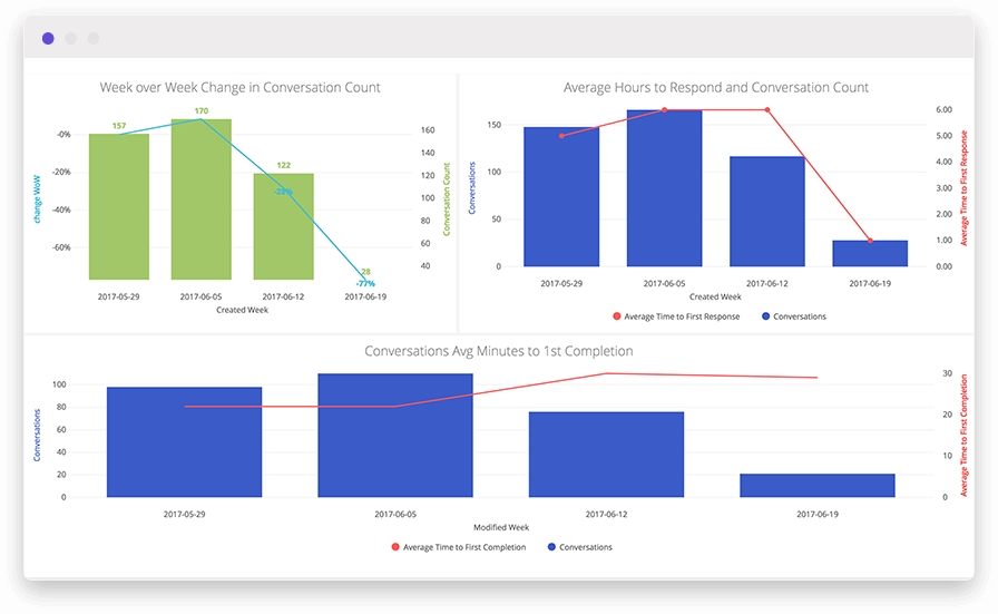 A bar and line graph in a customer support dashboard using customer data analytics