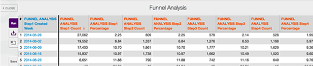 Querying the funnel