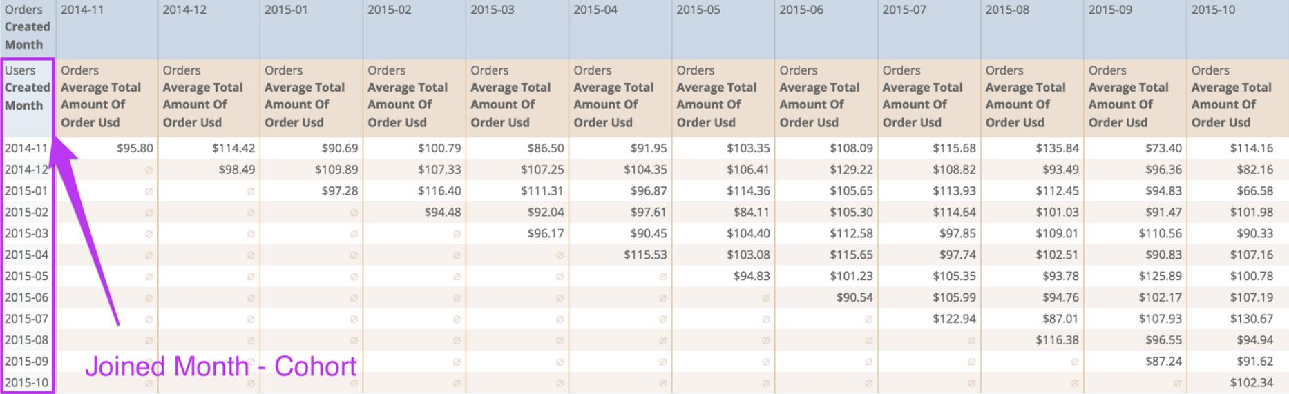 User Average Order Value