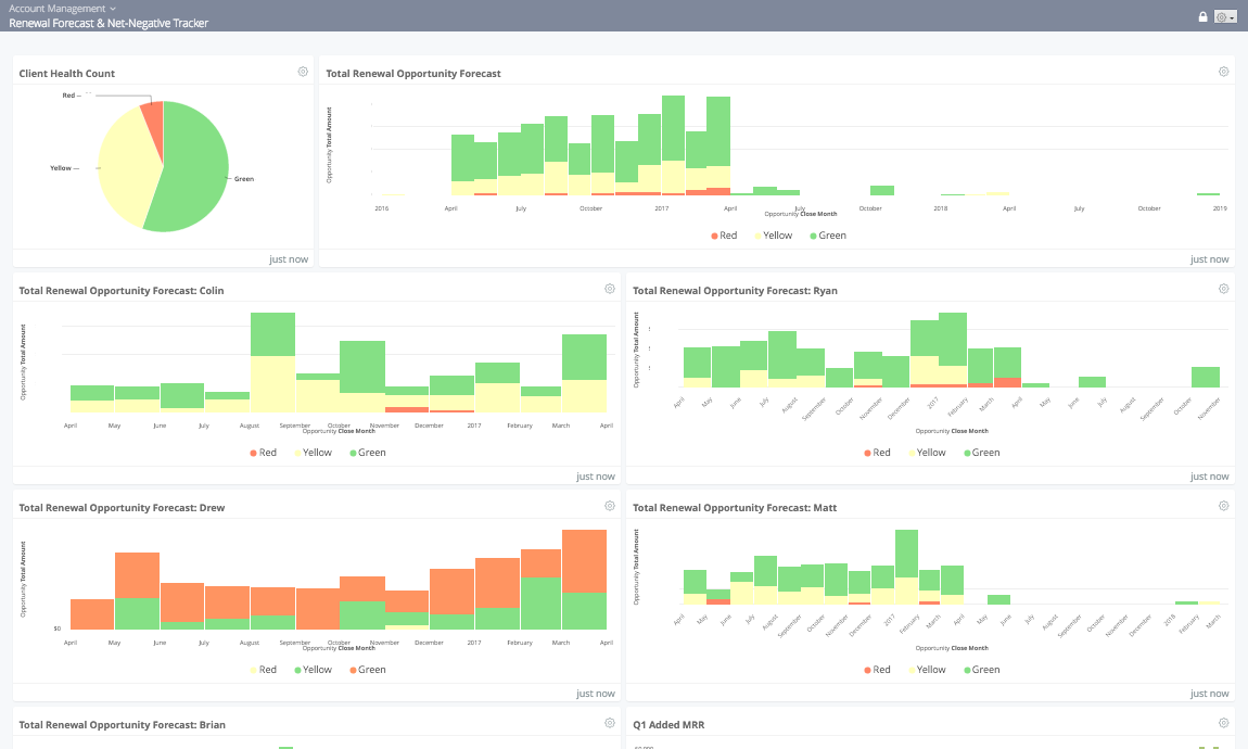Looker's Account Management Team's dashboard w/fictious data