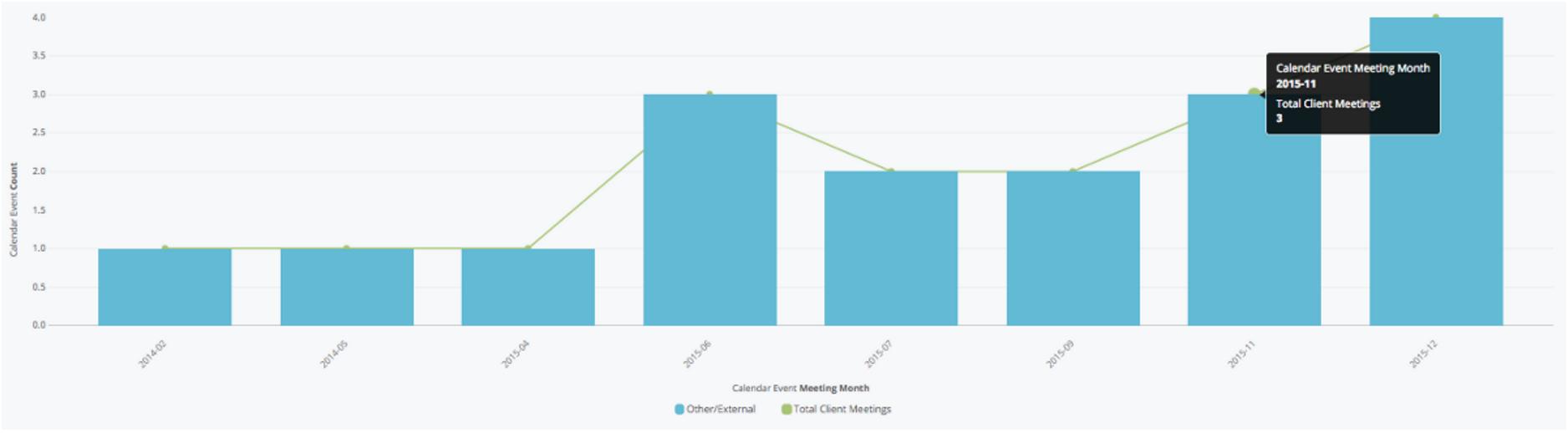 Meetings by Week from Google Calendar and Salesforce