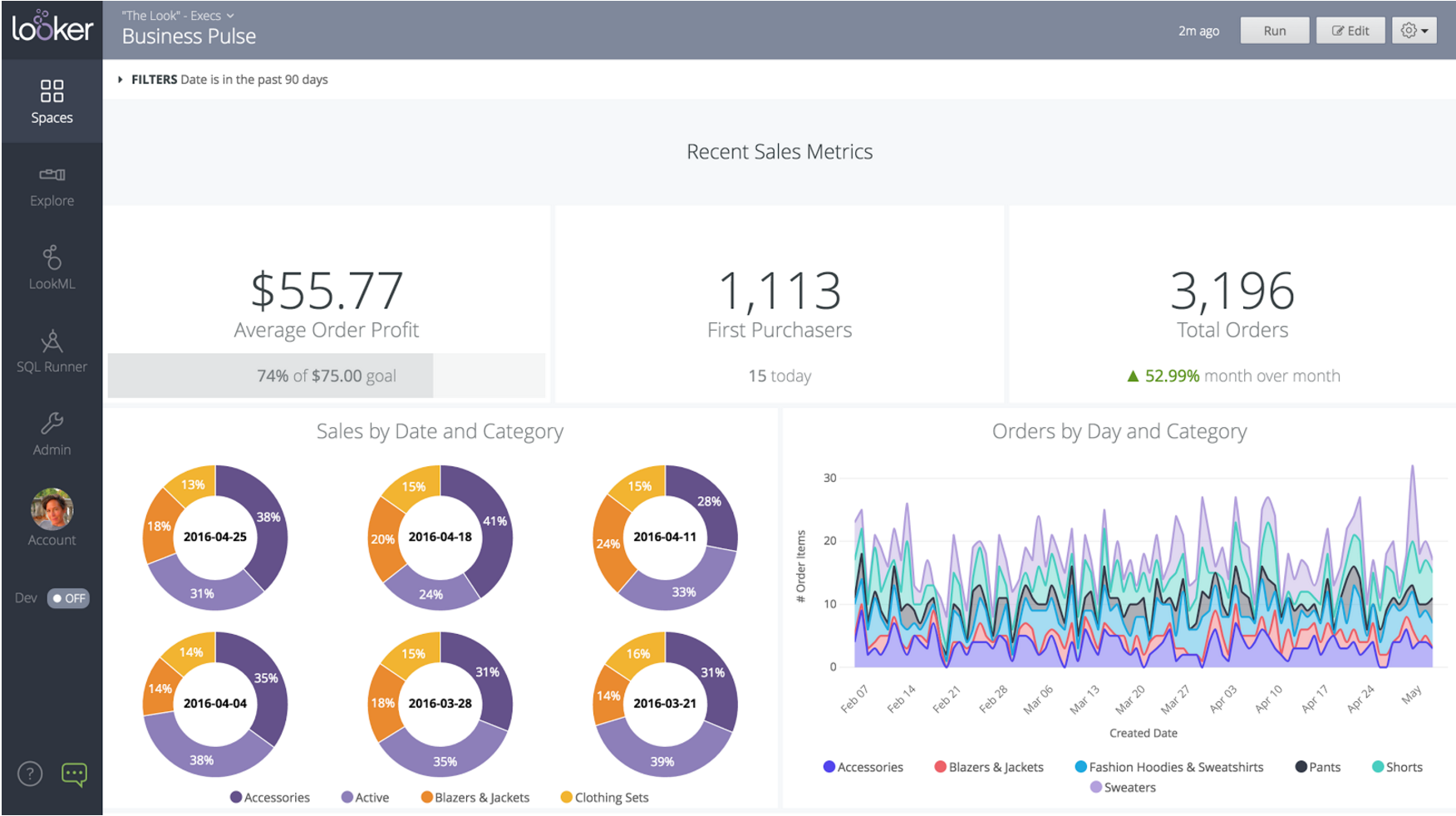 Looker Business metrics dashboard.