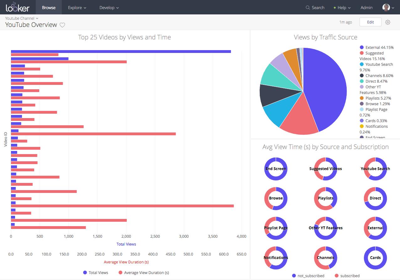 Youtube Analytics Looker