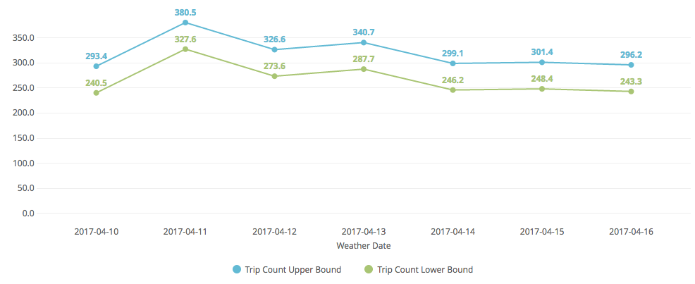 Trip count upper and lower bound