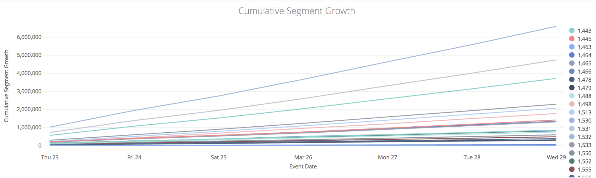 Cumulative Segment Growth