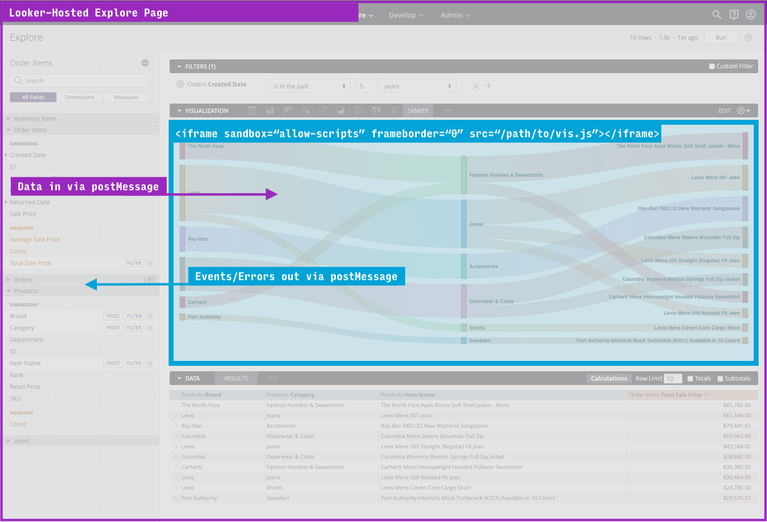 Looker explore page using an iframe to render custom data visualization