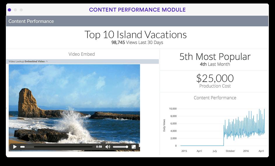 Content analytics dashboard in Looker screenshot