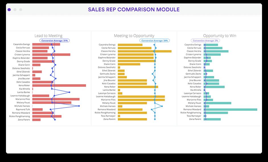 Sales rep analytics dashboard in Looker screenshot