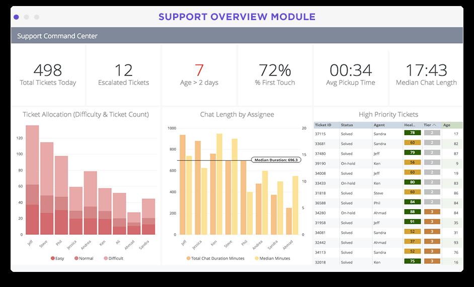 Customer support performance dashboard in Looker screenshot