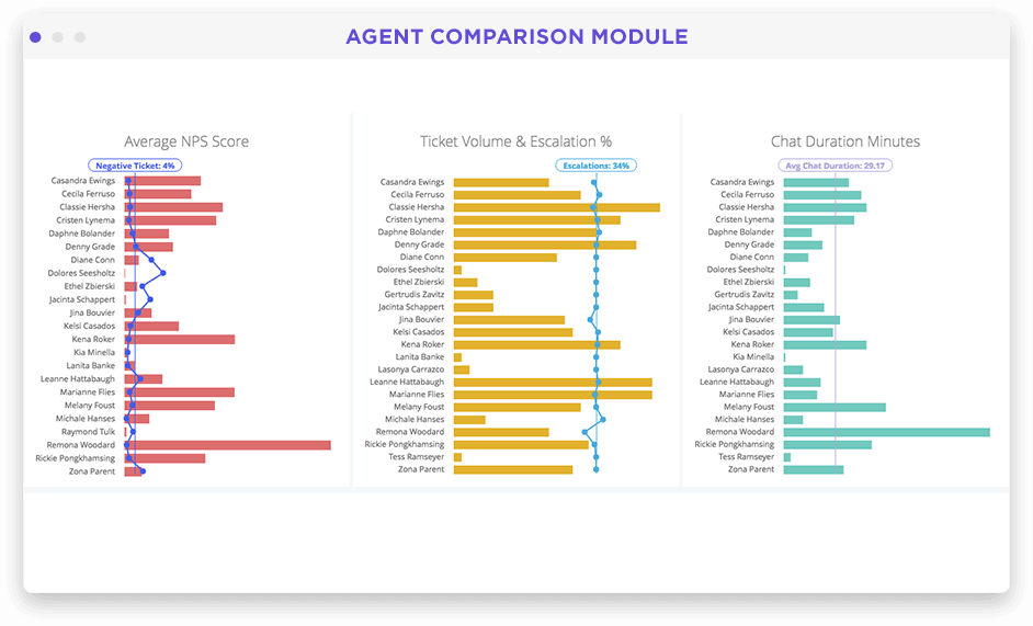 Customer support by agent performance dashboard in Looker screenshot